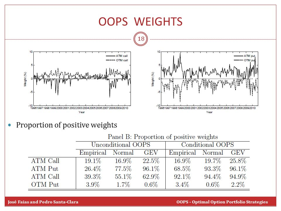 OOPS WEIGHTS 18 José Faias and Pedro Santa-Clara OOPS - Optimal Option Portfolio Strategies Proportion of positive weights