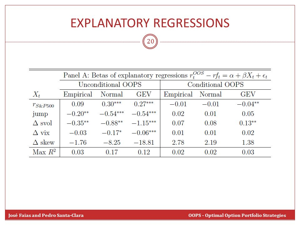 20 José Faias and Pedro Santa-Clara OOPS - Optimal Option Portfolio Strategies EXPLANATORY REGRESSIONS