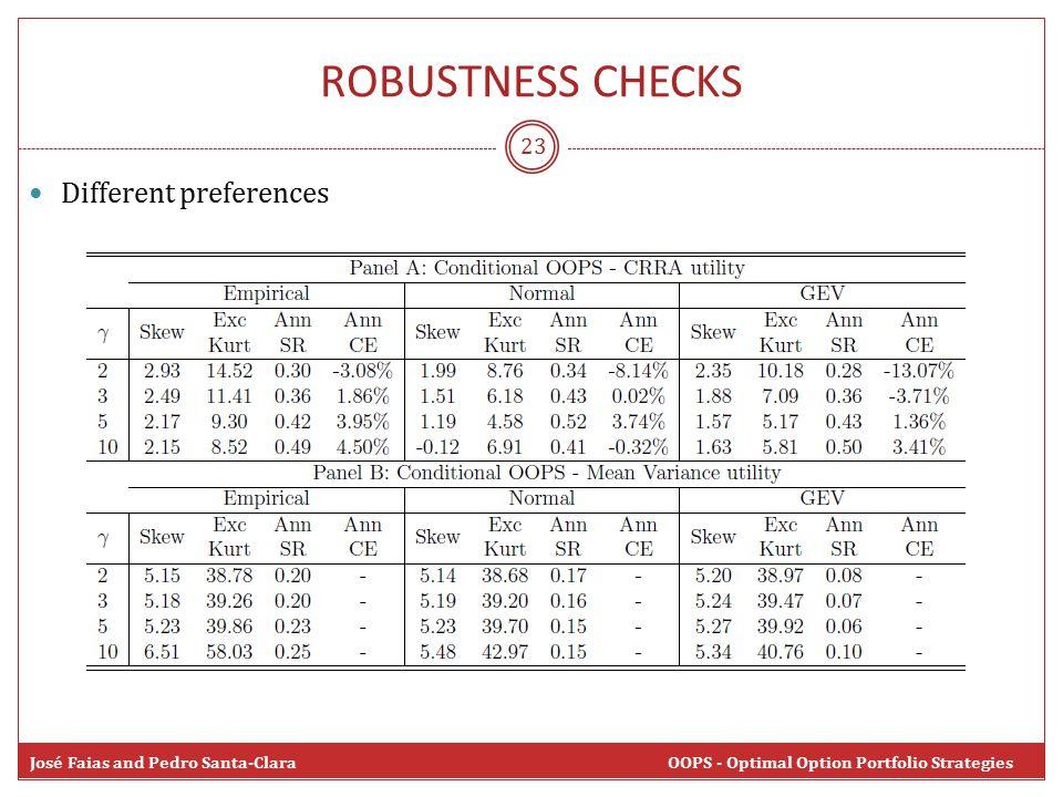 23 José Faias and Pedro Santa-Clara OOPS - Optimal Option Portfolio Strategies ROBUSTNESS CHECKS Different preferences