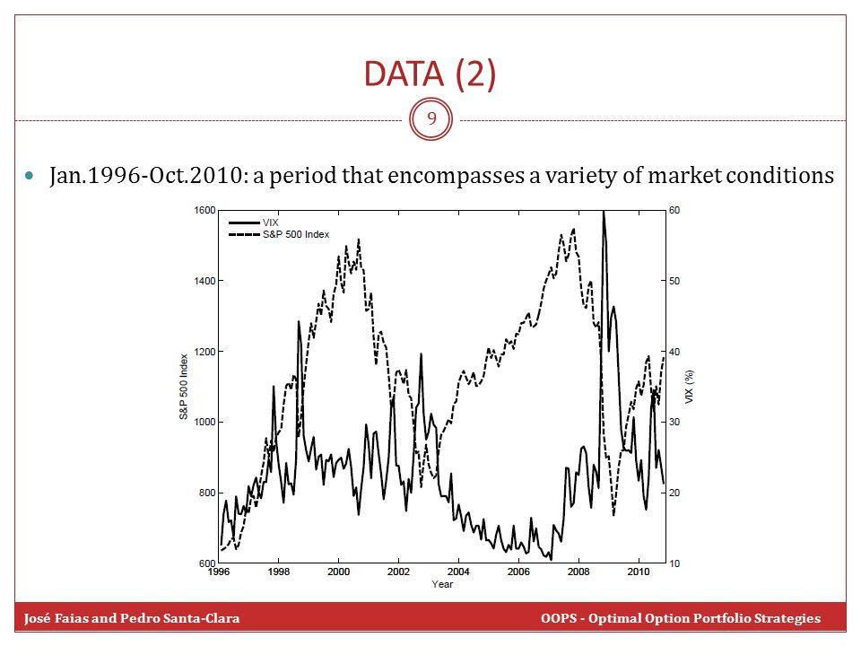 9 José Faias and Pedro Santa-Clara OOPS - Optimal Option Portfolio Strategies DATA (2) Jan.1996-Oct.2010: a period that encompasses a variety of market conditions