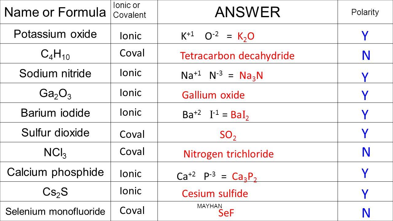 Name or Formula Ionic or Covalent ANSWER Polarity Potassium oxide C 4 H 10 Sodium nitride Ga 2 O 3 Barium iodide Sulfur dioxide NCl 3 Calcium phosphide Cs 2 S Selenium monofluoride Ionic K +1 O -2 = K 2 O Coval Tetracarbon decahydride Ionic Na +1 N -3 = Na 3 N Ionic Gallium oxide Ionic Ba +2 I -1 = Ba I 2 Coval SO 2 Coval Nitrogen trichloride Ionic Ca +2 P -3 = Ca 3 P 2 Ionic Cesium sulfide Coval SeF Y N Y Y Y Y N Y Y N MAYHAN