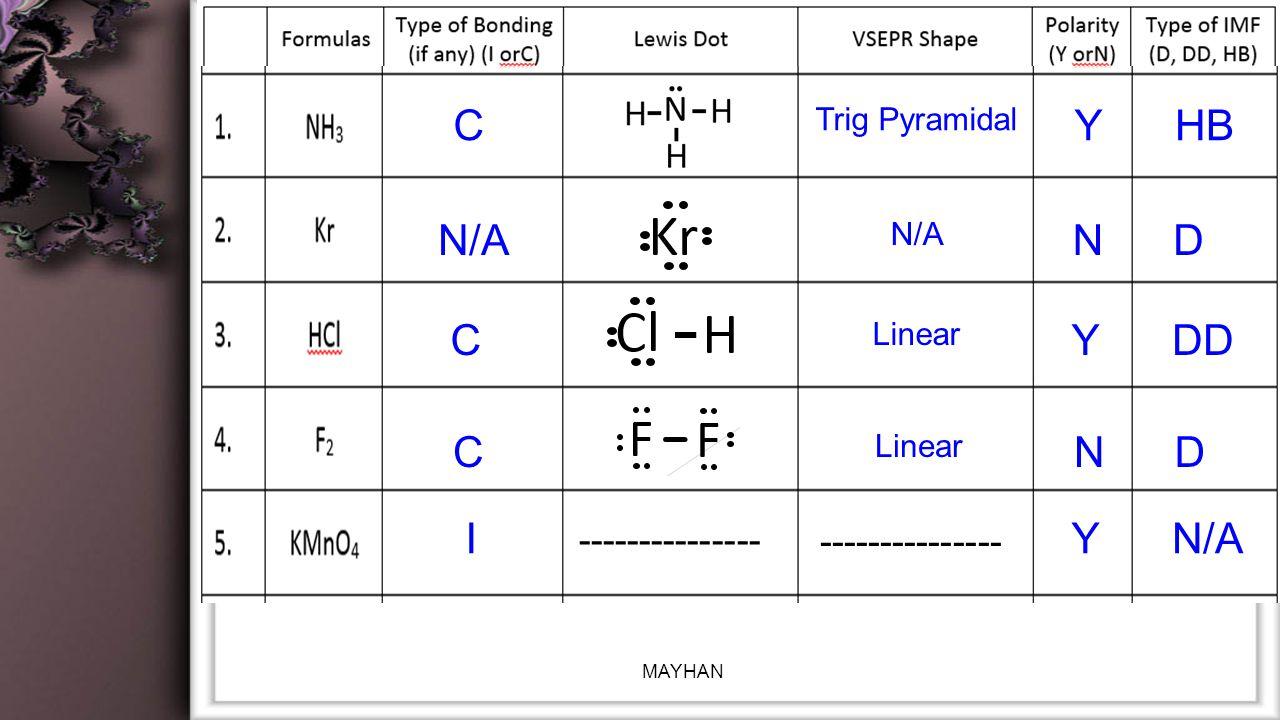 Trig Pyramidal CYHB N/A ND Linear CYDD --------------- Linear CND IYN/A MAYHAN