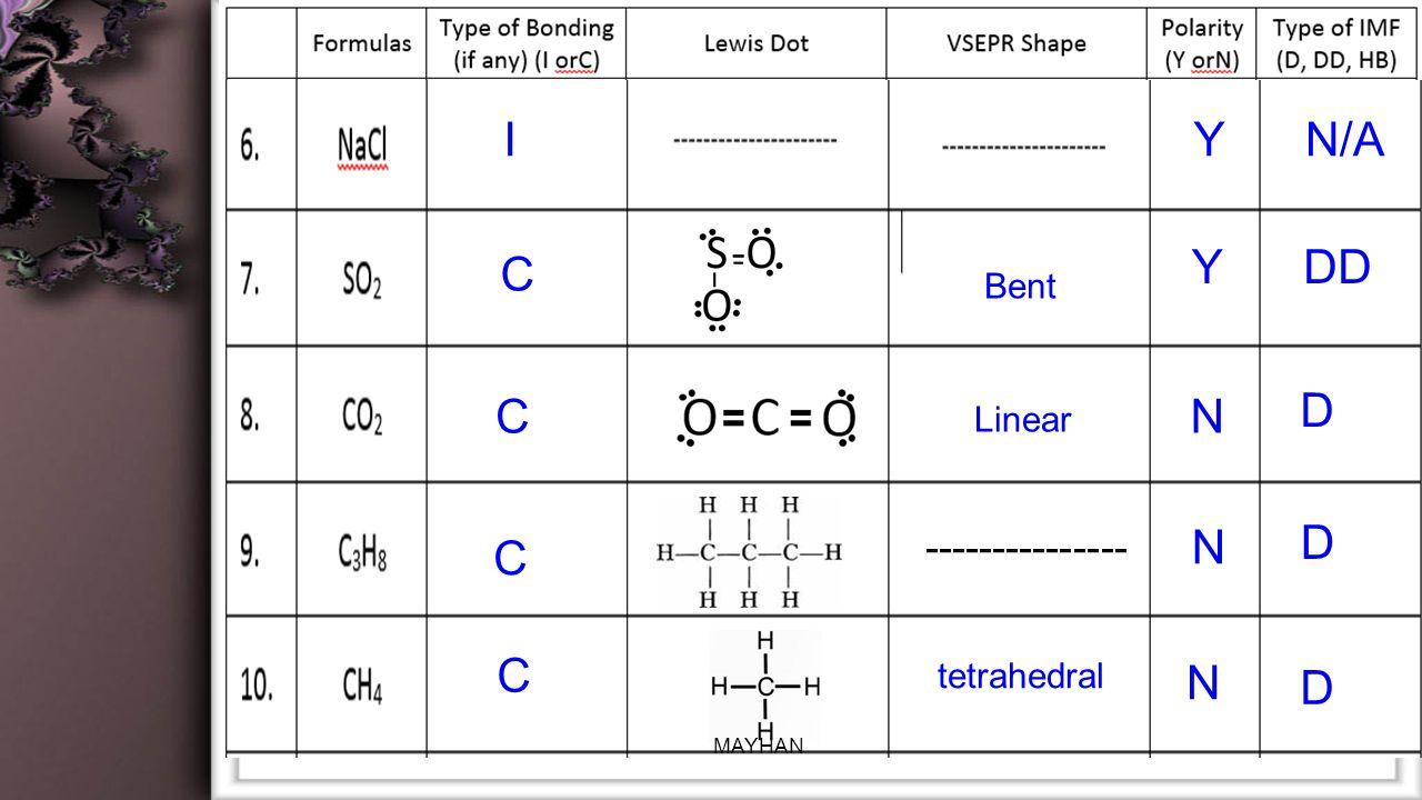 Bent IYN/A Linear C YDD CN D tetrahedral C N D C N D --------------- MAYHAN