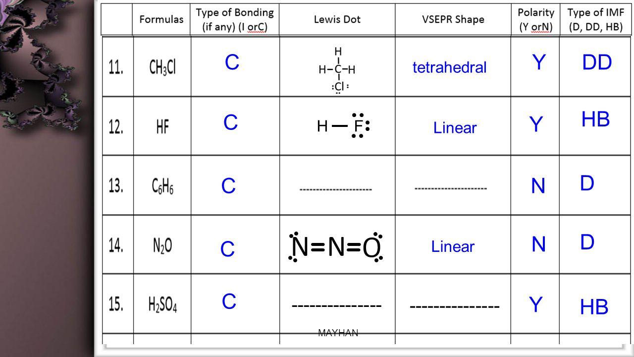 Linear CYDD C Y HB CN D tetrahedral C N D C Y HB --------------- H F Linear --------------- MAYHAN