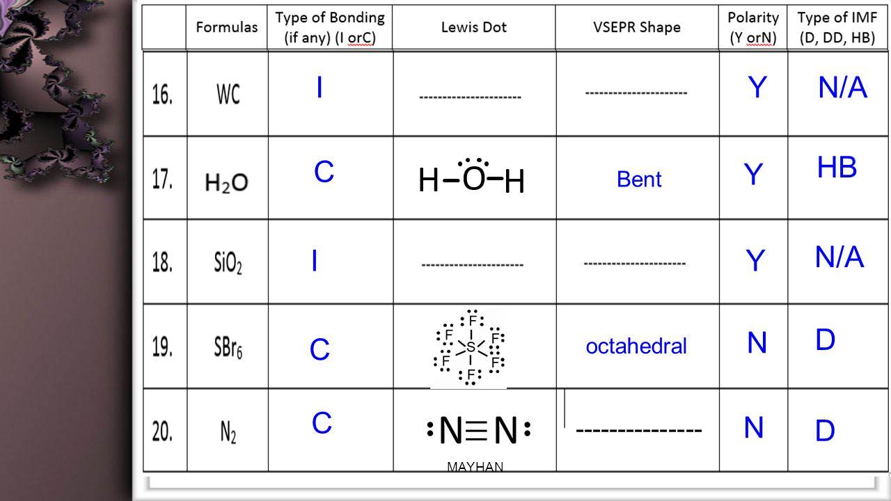 Bent IYN/A C Y HB IY N/A C N D C N D octahedral --------------- MAYHAN