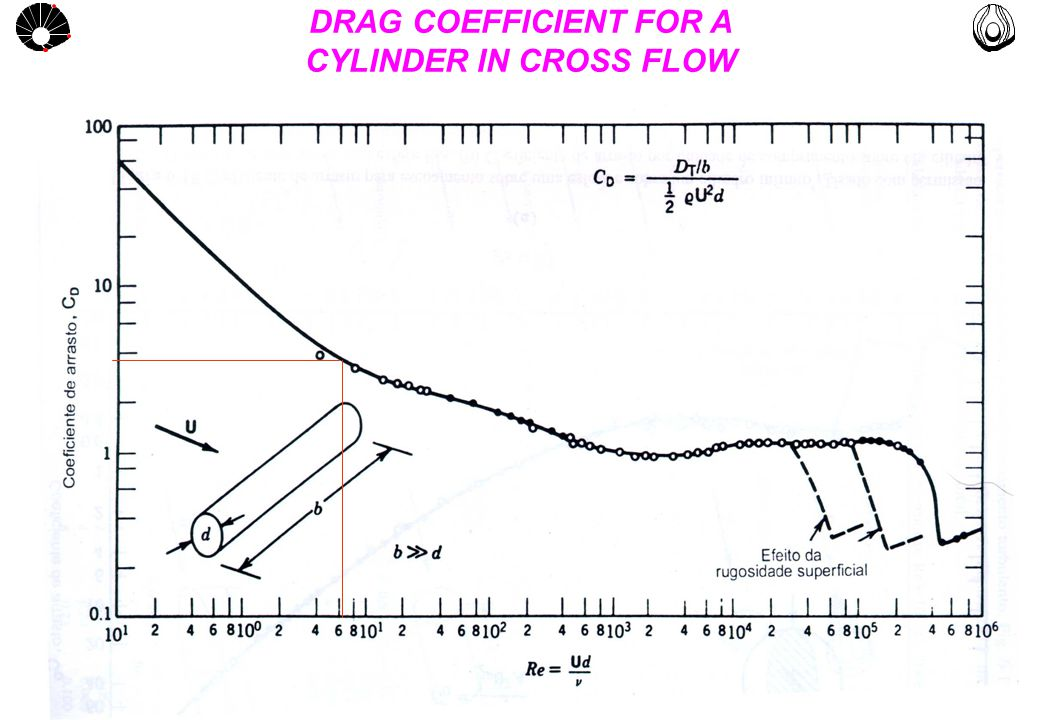 MULTLAB FEM-UNICAMP UNICAMP DRAG COEFFICIENT FOR A CYLINDER IN CROSS FLOW