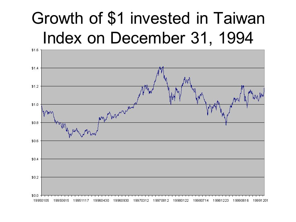 Growth of $1 invested in Taiwan Index on December 31, 1994