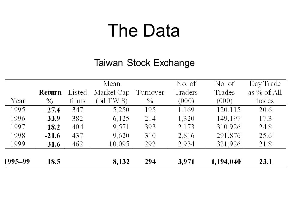 The Data Taiwan Stock Exchange