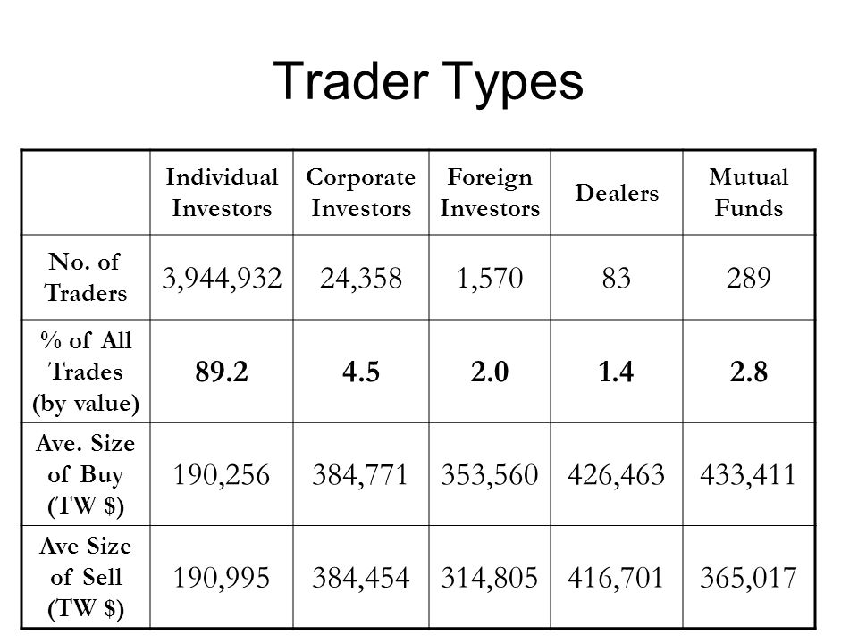 Trader Types Individual Investors Corporate Investors Foreign Investors Dealers Mutual Funds No.