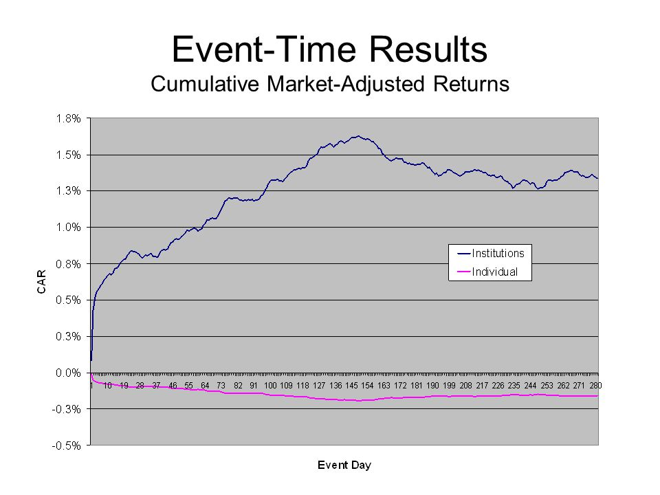 Event-Time Results Cumulative Market-Adjusted Returns