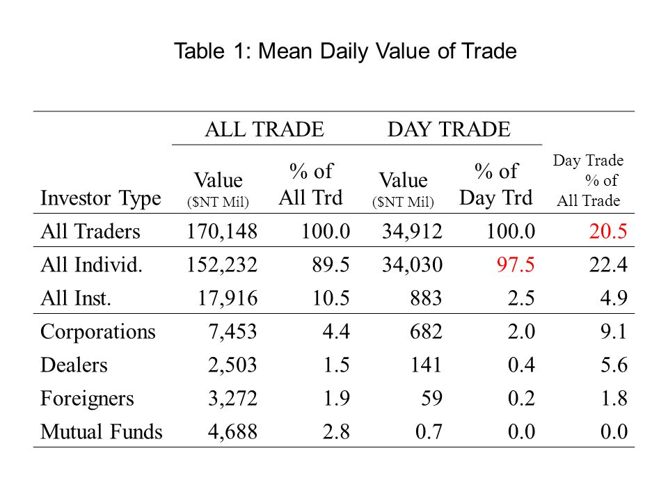 ALL TRADEDAY TRADE Day Trade % of All Trade Investor Type Value ($NT Mil) % of All Trd Value ($NT Mil) % of Day Trd All Traders170,148100.034,912100.020.5 All Individ.152,23289.534,03097.522.4 All Inst.17,91610.58832.54.9 Corporations7,4534.46822.09.1 Dealers2,5031.51410.45.6 Foreigners3,2721.9590.21.8 Mutual Funds4,6882.80.70.0 Table 1: Mean Daily Value of Trade