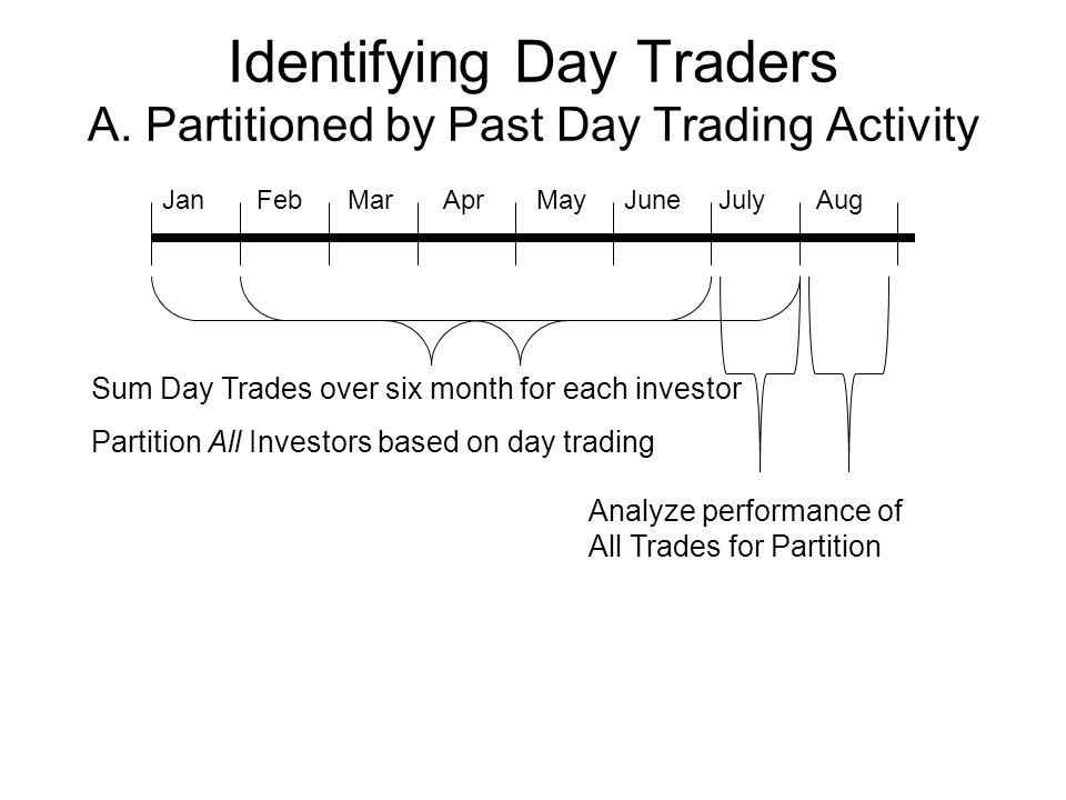 Identifying Day Traders A.