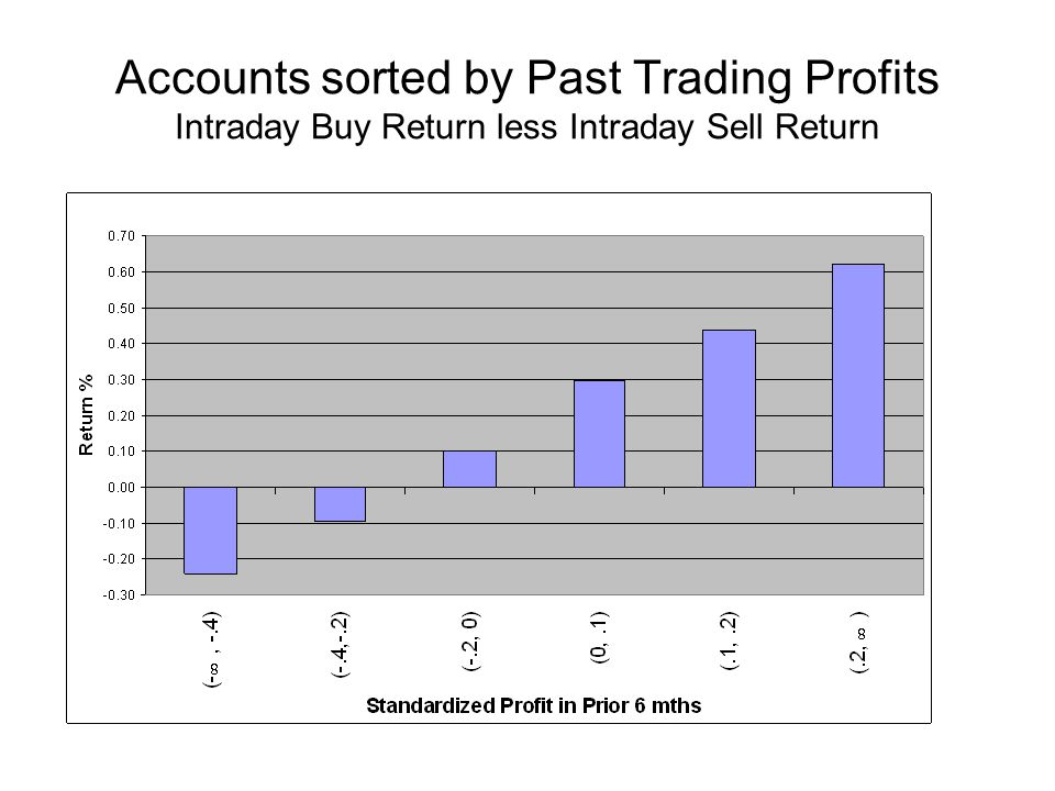 Accounts sorted by Past Trading Profits Intraday Buy Return less Intraday Sell Return