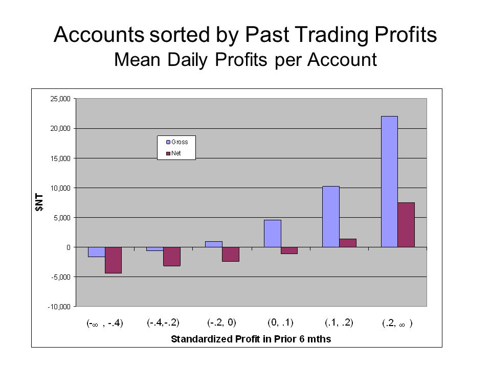 Accounts sorted by Past Trading Profits Mean Daily Profits per Account