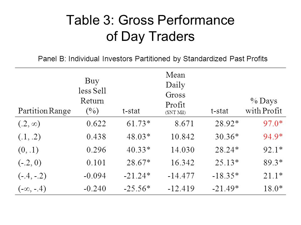 Table 3: Gross Performance of Day Traders Partition Range Buy less Sell Return (%)t-stat Mean Daily Gross Profit ($NT Mil) t-stat % Days with Profit (.2, ∞)0.62261.73*8.67128.92*97.0* (.1,.2)0.43848.03*10.84230.36*94.9* (0,.1)0.29640.33*14.03028.24*92.1* (-.2, 0)0.10128.67*16.34225.13*89.3* (-.4, -.2)-0.094-21.24*-14.477-18.35*21.1* (-∞, -.4)-0.240-25.56*-12.419-21.49*18.0* Panel B: Individual Investors Partitioned by Standardized Past Profits