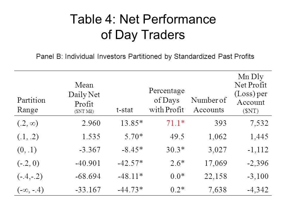 Table 4: Net Performance of Day Traders Partition Range Mean Daily Net Profit ($NT Mil) t-stat Percentage of Days with Profit Number of Accounts Mn Dly Net Profit (Loss) per Account ($NT) (.2, ∞)2.96013.85*71.1*3937,532 (.1,.2)1.5355.70*49.51,0621,445 (0,.1)-3.367-8.45*30.3*3,027-1,112 (-.2, 0)-40.901-42.57*2.6*17,069-2,396 (-.4,-.2)-68.694-48.11*0.0*22,158-3,100 (-∞, -.4)-33.167-44.73*0.2*7,638-4,342 Panel B: Individual Investors Partitioned by Standardized Past Profits