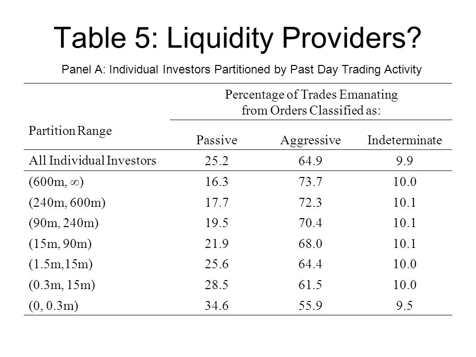 Table 5: Liquidity Providers.
