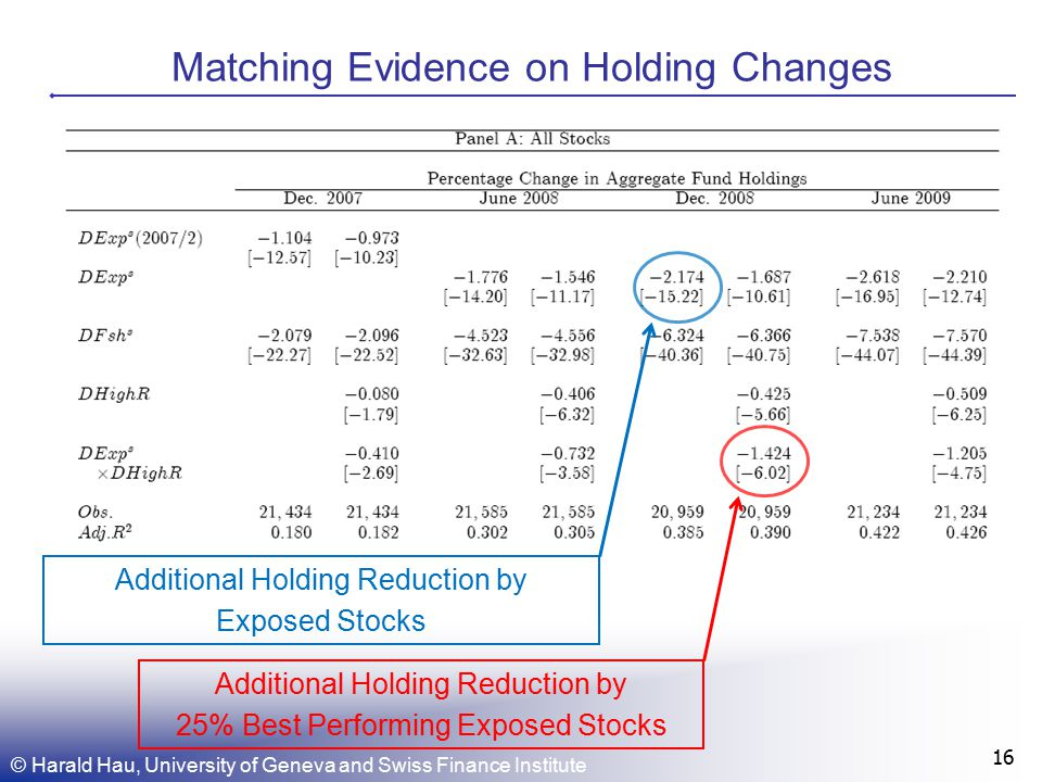 Matching Evidence on Holding Changes 16 Additional Holding Reduction by Exposed Stocks Additional Holding Reduction by 25% Best Performing Exposed Stocks © Harald Hau, University of Geneva and Swiss Finance Institute