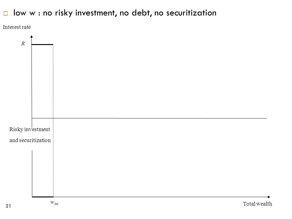 21  low w : no risky investment, no debt, no securitization Interest rate Total wealth Risky investment and securitization R w int