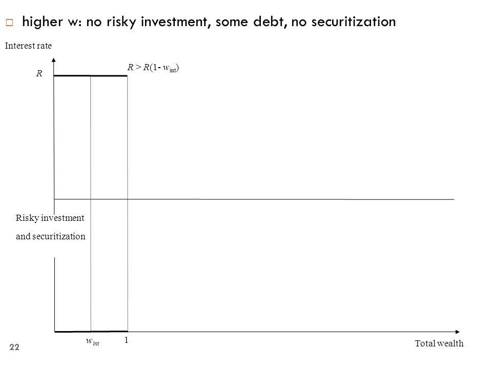 22  higher w: no risky investment, some debt, no securitization Interest rate Total wealth Risky investment and securitization R w int 1 R > R(1- w int )