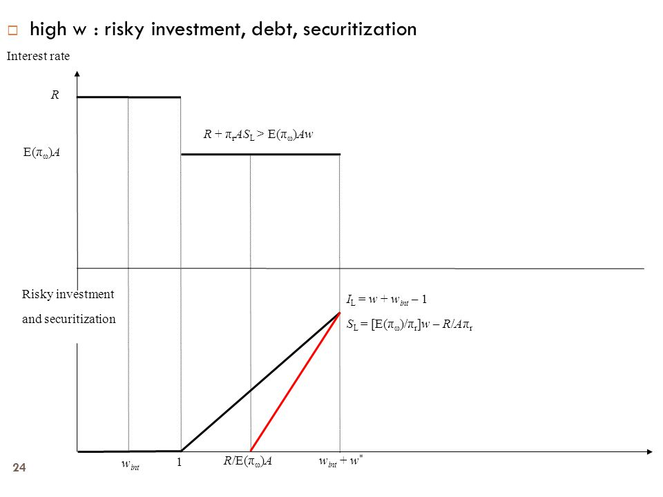 24  high w : risky investment, debt, securitization Interest rate Risky investment and securitization R w int 1 R + π r AS L > E(π ω )Aw E(π ω )A I L = w + w int – 1 S L = [E(π ω )/π r ]w – R/Aπ r R/E(π ω )A w int + w *