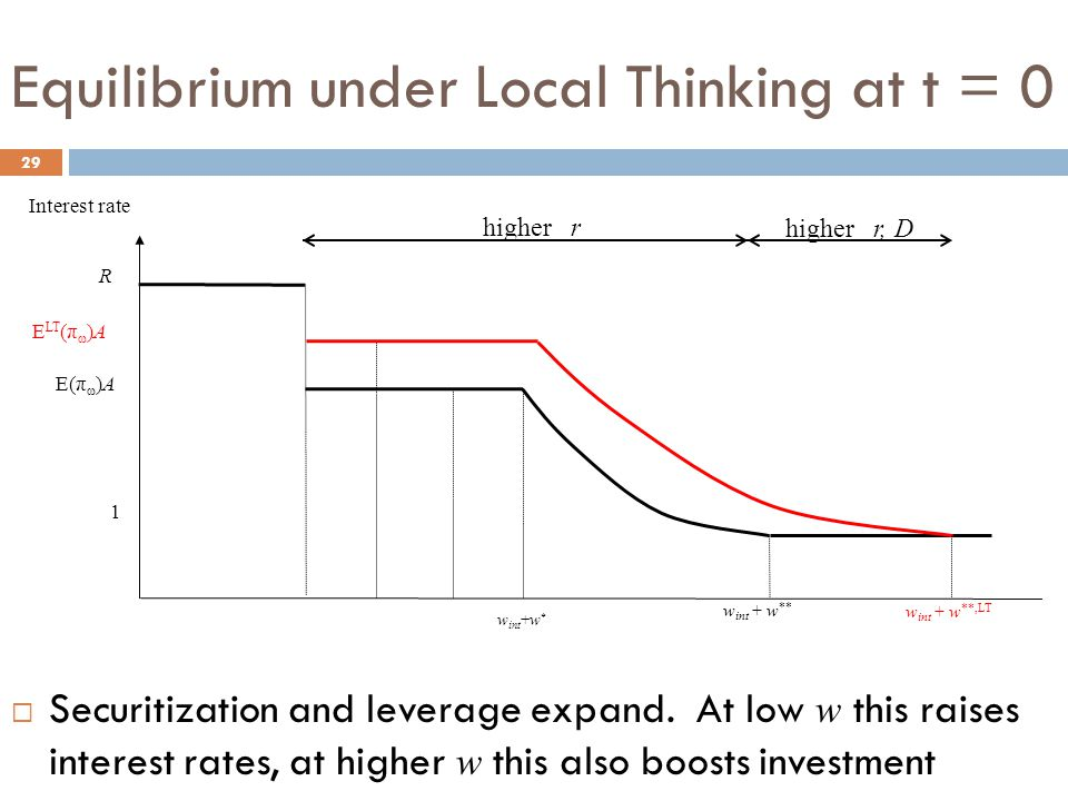 Equilibrium under Local Thinking at t = 0 29  Securitization and leverage expand.