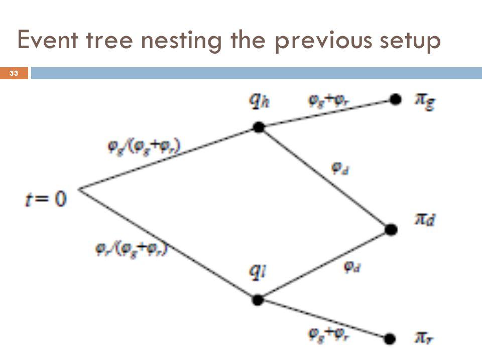 Event tree nesting the previous setup 33