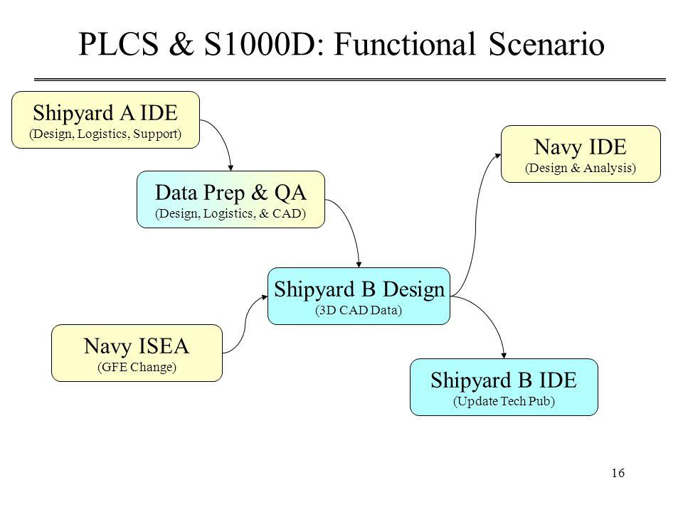 16 PLCS & S1000D: Functional Scenario Shipyard B Design (3D CAD Data) Shipyard B IDE (Update Tech Pub) Navy IDE (Design & Analysis) Shipyard A IDE (Design, Logistics, Support) Data Prep & QA (Design, Logistics, & CAD) Navy ISEA (GFE Change)