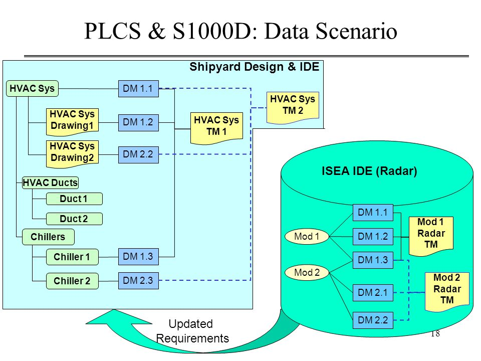 18 Updated Requirements PLCS & S1000D: Data Scenario DM 1.1 DM 1.2 DM 1.3 Chillers Duct 1 Chiller 2 Duct 2 HVAC Sys Drawing2 DM 2.3 DM 2.2 HVAC Sys TM