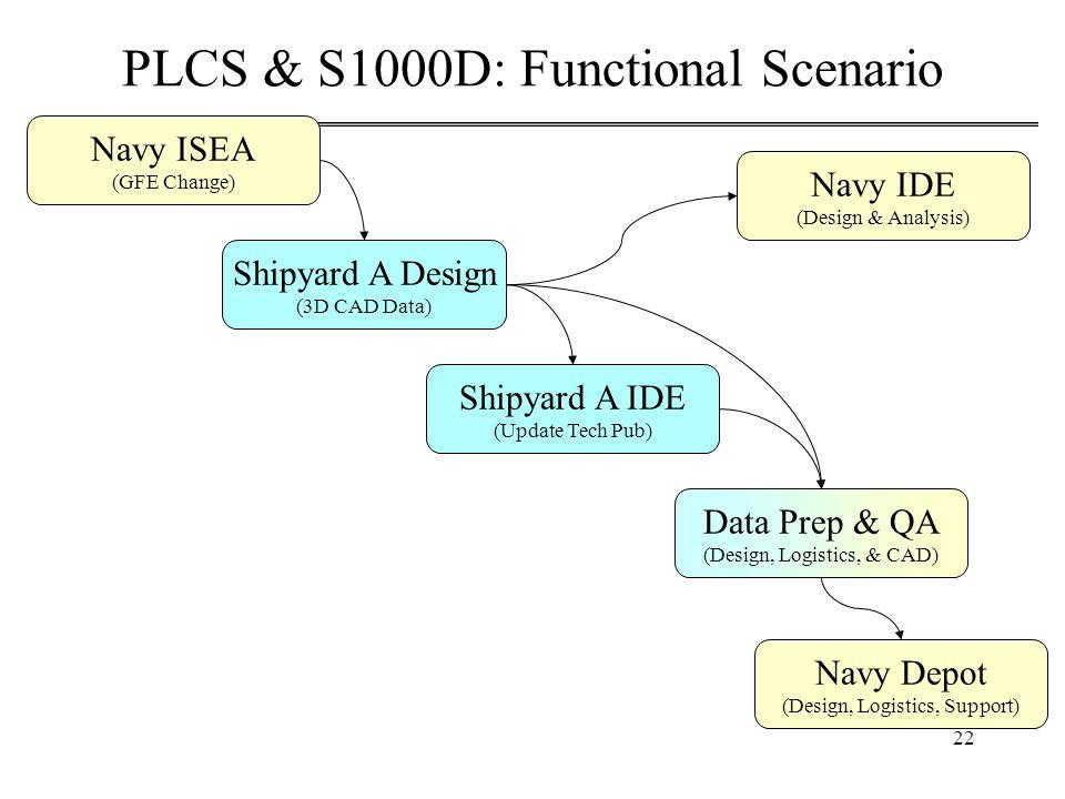 22 PLCS & S1000D: Functional Scenario Shipyard A Design (3D CAD Data) Shipyard A IDE (Update Tech Pub) Navy IDE (Design & Analysis) Navy Depot (Design, Logistics, Support) Data Prep & QA (Design, Logistics, & CAD) Navy ISEA (GFE Change)