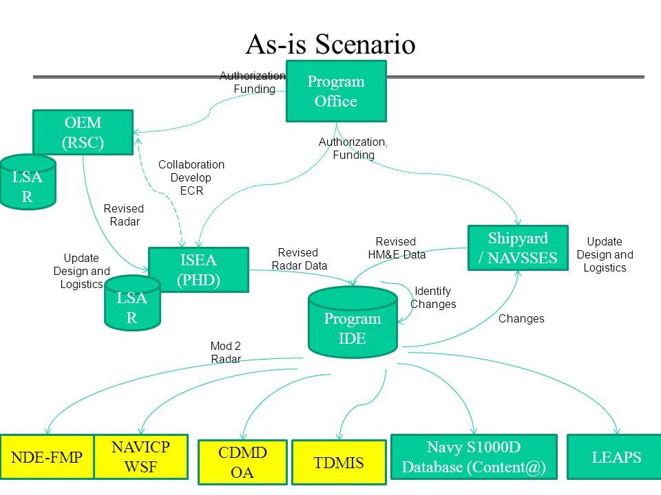 Demo Scenario OEM (RSC) ISEA (PHD) Shipyard / NAVSSES Collaboration Develop ECR Revised Radar Program Office(s) Authorization, Funding NDE-FMP Revised Radar Data Revised HM&E Data Update Design and Logistics Navy S1000D Database (Content@) CDMD OA TDMIS LEAPS NAVICP WSF AP 239 + S1000D Authorization, Funding AP 239 + S1000D AP 239 + S1000D Program IDE LSA R PLCS Identify Changes Update Design and Logistics Changes AP 239 + S1000D AP 239 + S1000D
