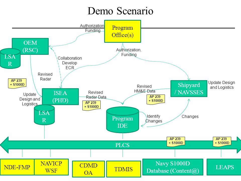 Demo Scenario OEM (RSC) ISEA (PHD) Shipyard / NAVSSES Collaboration Develop ECR Revised Radar Program Office(s) Authorization, Funding NDE-FMP Revised