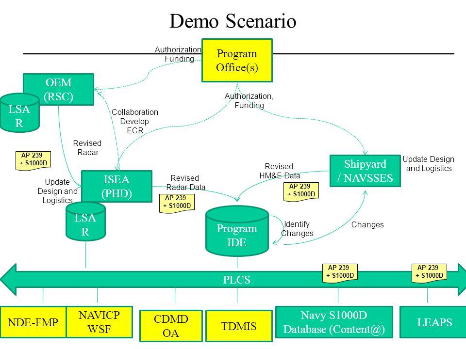 18 Updated Requirements PLCS & S1000D: Data Scenario DM 1.1 DM 1.2 DM 1.3 Chillers Duct 1 Chiller 2 Duct 2 HVAC Sys Drawing2 DM 2.3 DM 2.2 HVAC Sys TM 1 HVAC Sys TM 2 ISEA IDE (Radar) DM 1.1 DM 1.2 Mod 1 Radar TM Mod 1 DM 1.3 Mod 2 DM 2.1 Mod 2 Radar TM DM 2.2 Chiller 1 HVAC Sys HVAC Ducts HVAC Sys Drawing1 Shipyard Design & IDE