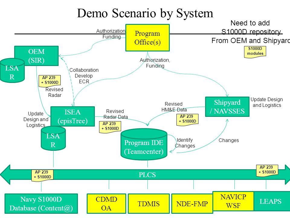 In-service Ship Alt PEO authorization SHIPMAIN coordinates development of Alt –ISEA develops Alt for radar system ISEA submits ECR to OEM Update design (drawings) Update logistics (ILS) –Planning yard / NAVSSES develop Alt for HM&E Update design (drawings) Update logistics (ILS)