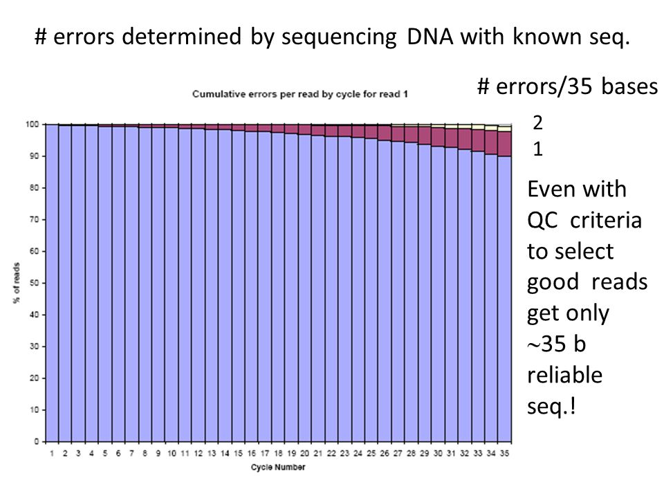 2121 # errors determined by sequencing DNA with known seq. Even with QC criteria to select good reads get only  35 b reliable seq.! # errors/35 bases