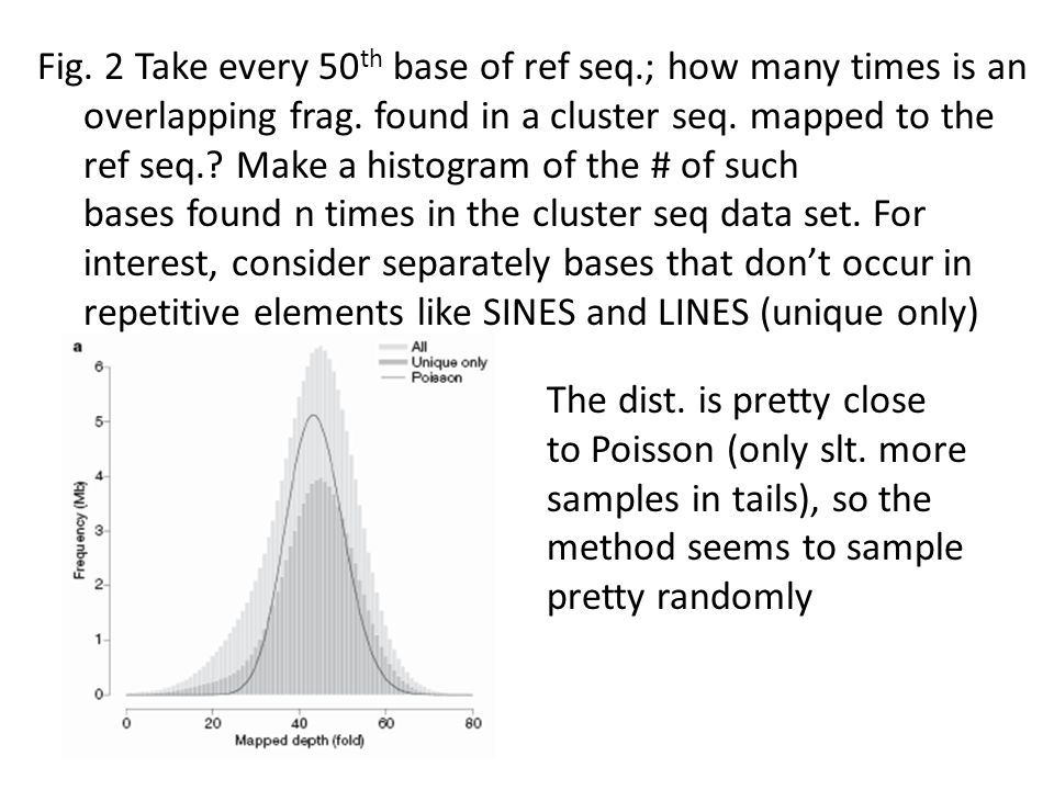 Fig. 2 Take every 50 th base of ref seq.; how many times is an overlapping frag. found in a cluster seq. mapped to the ref seq.? Make a histogram of t