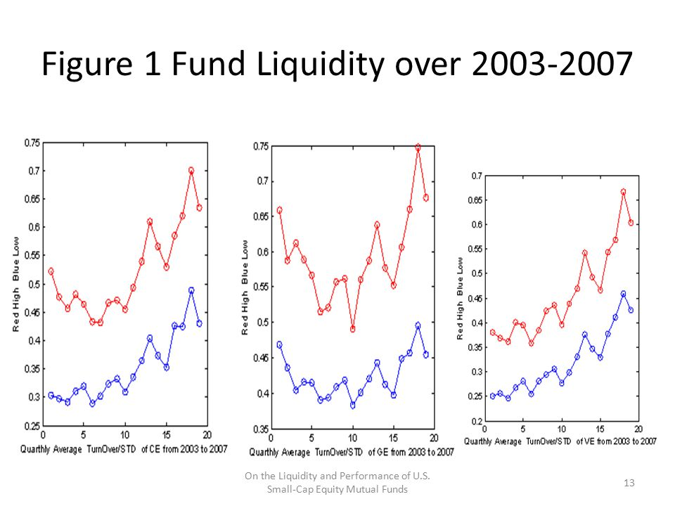 Figure 1 Fund Liquidity over 2003-2007 On the Liquidity and Performance of U.S. Small-Cap Equity Mutual Funds 13