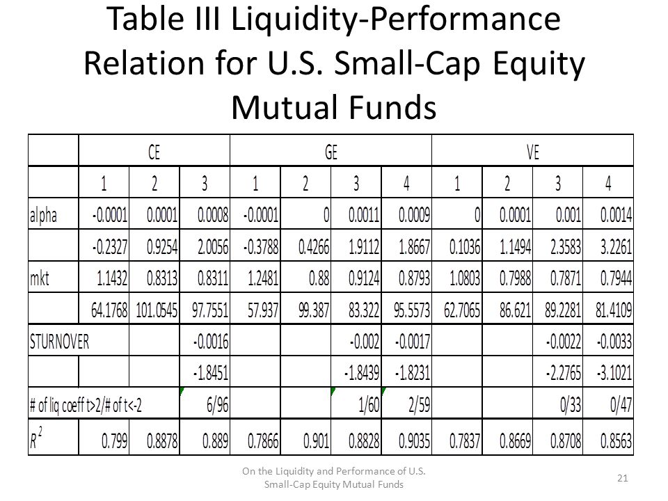 Table III Liquidity-Performance Relation for U.S. Small-Cap Equity Mutual Funds On the Liquidity and Performance of U.S. Small-Cap Equity Mutual Funds