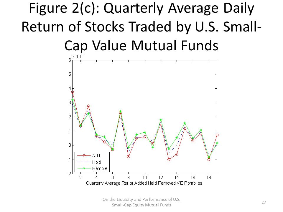 Figure 2(c): Quarterly Average Daily Return of Stocks Traded by U.S. Small- Cap Value Mutual Funds On the Liquidity and Performance of U.S. Small-Cap