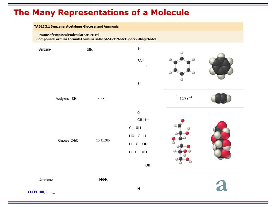The Many Representations of a Molecule TABLE 3.1 Benzene, Acetylene, Glucose, and Ammonia Name of Empirical Molecular Structural Compound Formula Formula Formula Ball - and - Stick Model Space - Filling Model Benzene CH C 6 H 6 H C C,H II H Acetylene CH C2H2 4- 1199 -4 Glucose CH 2 O C6H1206 0 CH H— C —OH HO—C—H H— C —OH H—C —OH OH Ammonia CHEM 100, F—..