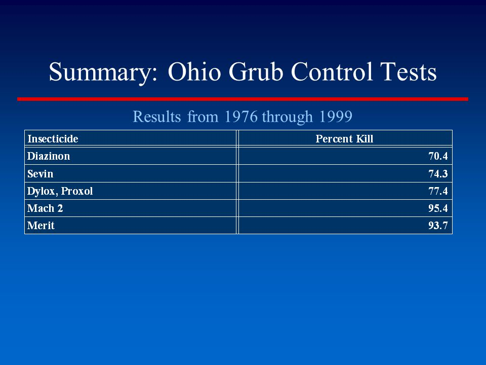 Summary: Ohio Grub Control Tests Results from 1976 through 1999