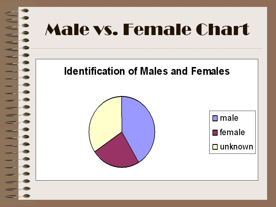 Male vs. Female Chart