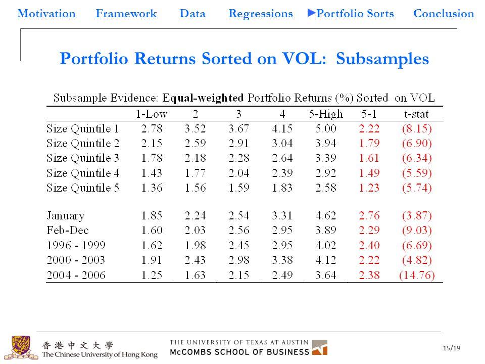 15/19 Motivation Framework Data Regressions Portfolio Sorts Conclusion Portfolio Returns Sorted on VOL: Subsamples