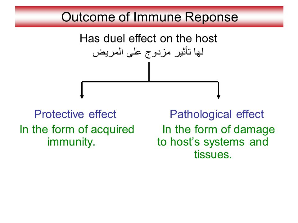 Outcome of Immune Reponse Protective effect In the form of acquired immunity.