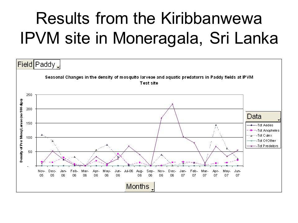 . THANK YOU. National Malaria Control Programme, Sri Lanka.