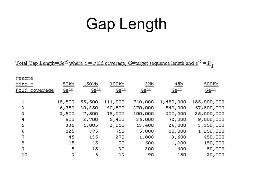 Gap Length