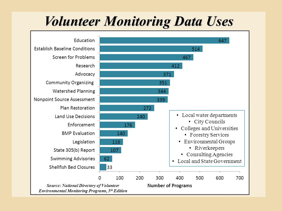 Volunteer Monitoring Data Uses Source: National Directory of Volunteer Environmental Monitoring Programs, 5 th Edition Local water departments City Co