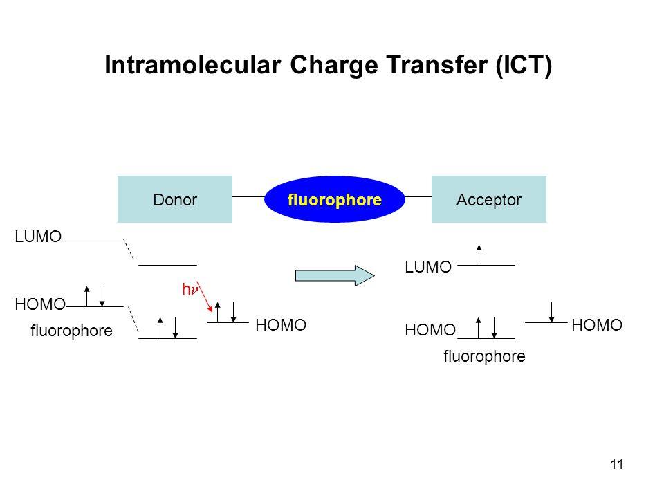 11 Intramolecular Charge Transfer (ICT) DonorAcceptorfluorophore HOMO LUMO HOMO LUMO h fluorophore HOMO
