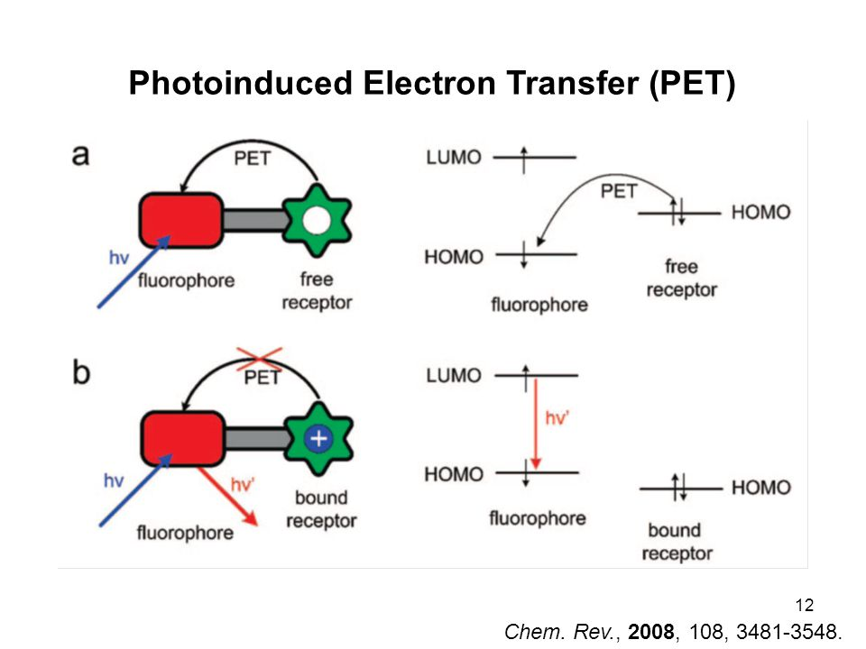 12 Photoinduced Electron Transfer (PET) Chem. Rev., 2008, 108, 3481-3548.
