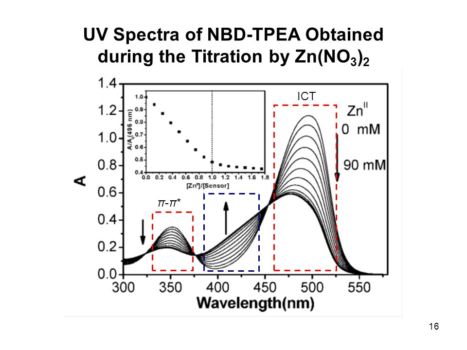 16 ICT π-π*π-π* UV Spectra of NBD-TPEA Obtained during the Titration by Zn(NO 3 ) 2